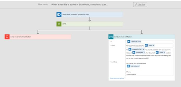Microsoft Flow that's used in this demo - it uses an Azure Function to extract text from a doc, which is then sent to Text Analysis, and finally written back to SharePoint. In the end, it sends notifications of the status of the run.