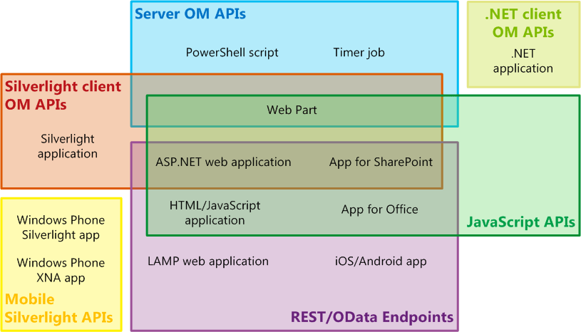 SharePoint API sets and selected SharePoint extensions