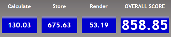 Latest Chrome build (Version 74.0.3729.169 (Official Build) (64-bit)) scored constantly 30-300 points worse than Brave. http://www.speed-battle.com/speedtest_e.php