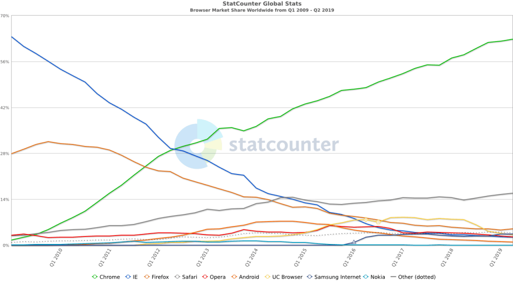 Google Chrome now accounts for close to 70% of web traffic (and Chromium variants of course way more) - close to the same percentage Microsoft held with Internet Explorer, when the market was at the most stagnant point.