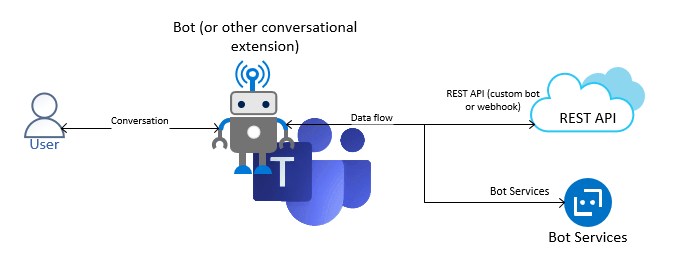 What is a Teams bot, exactly? Well, there's no simple answer, as it could be anything - as long as it's ready to react to your messages or tagging!