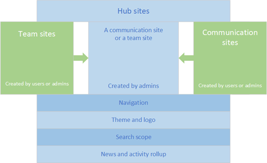 How Hub Site(s) tie into the overall information architecture of your tenant. Source: https://docs.microsoft.com/en-us/sharepoint/planning-hub-sites