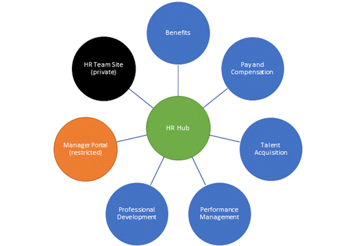 """Illustration of a proposed information architecture for a """"HR hub"""". Source: https://docs.microsoft.com/en-us/sharepoint/planning-hub-sites"""